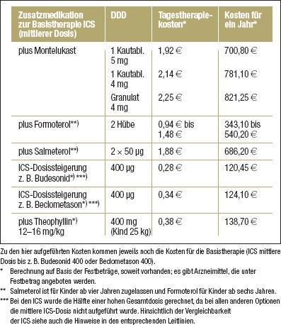corticosteroiden astma