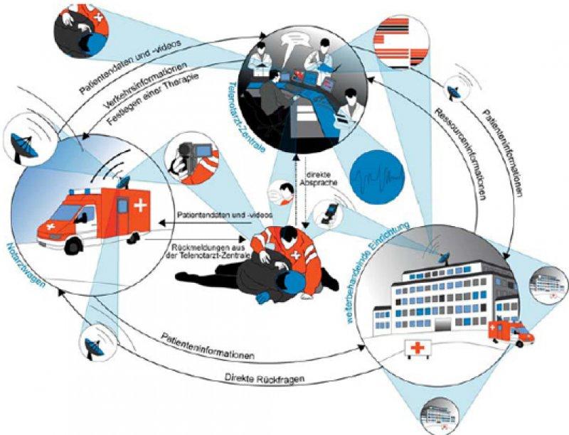Eine gute Praktikabilität und hohe Zuverlässigkeit stellenbei der komplexen Systementwicklung eine große Herausforderung dar.