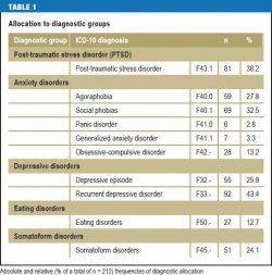 Allocation to diagnostic groups