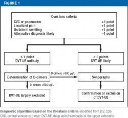 deep vein thrombosis of the upper extremity: a systematic review, Cephalic Vein